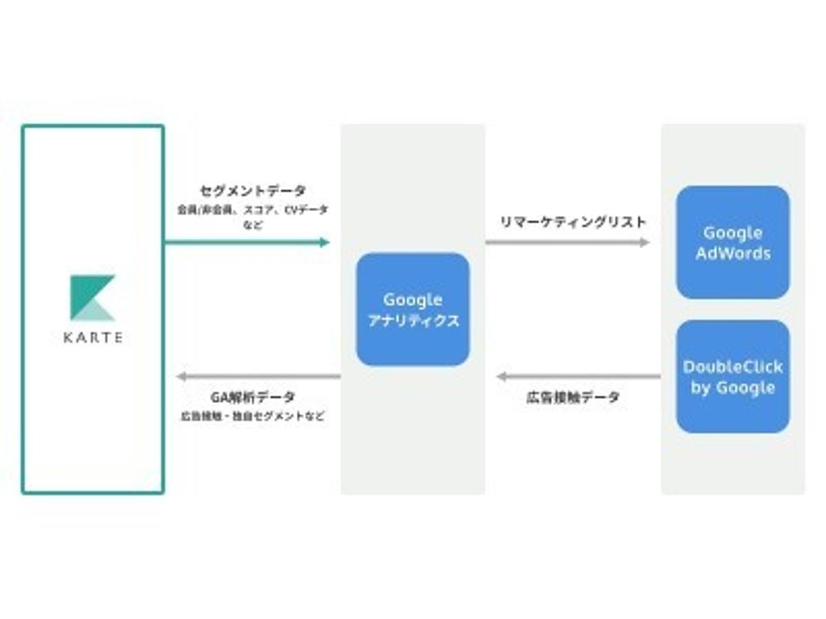 「KARTEが Google アナリティクスとデータの相互連携を開始」の見出し画像