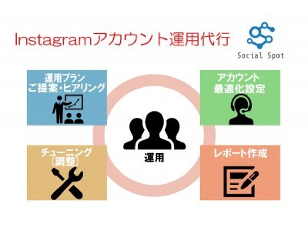「自社ツール「SocialSpot」を活用したInstagramアカウント運用代行プランを1月29日より販売開始」の見出し画像