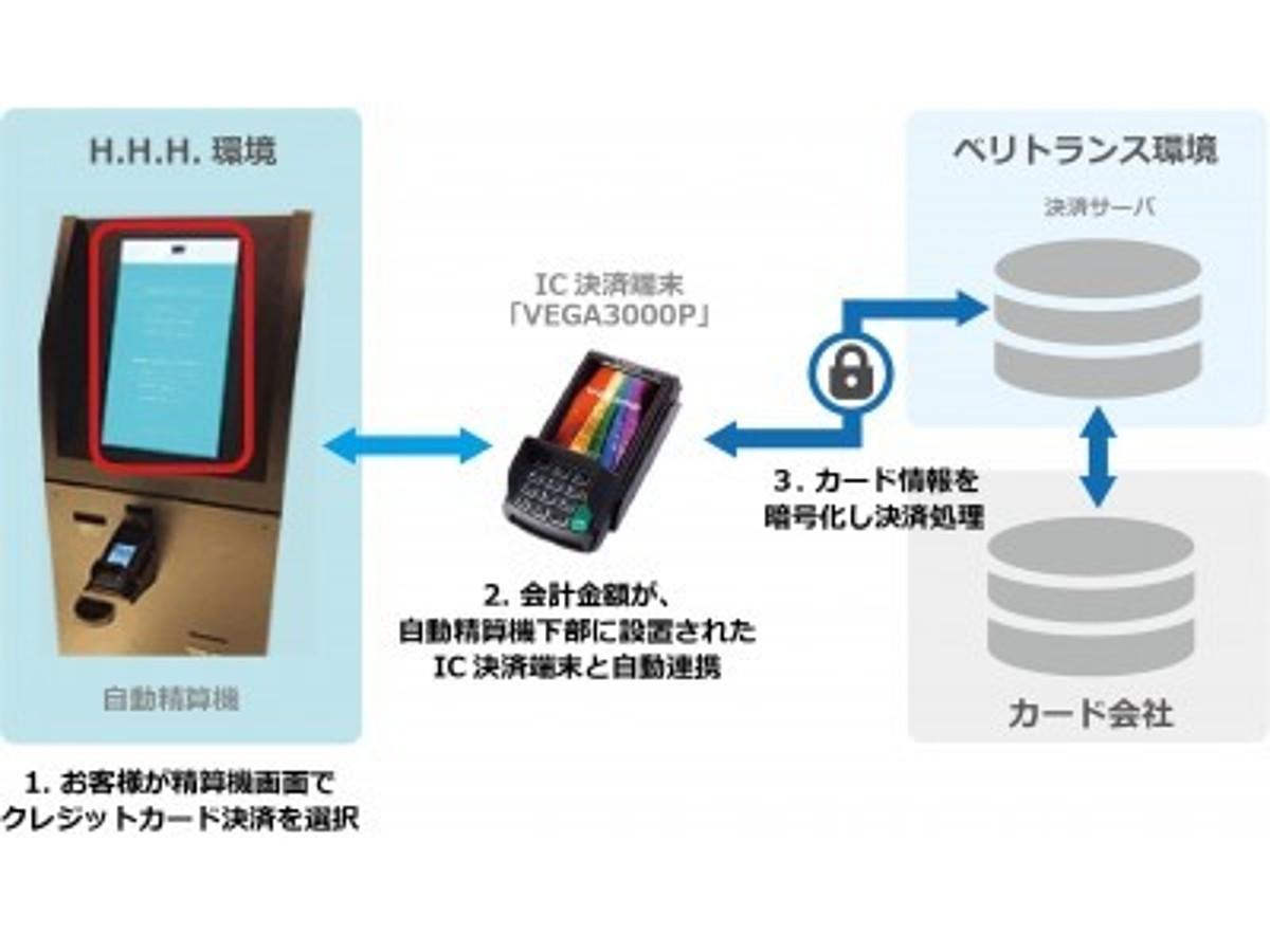 「ベリトランス、クレジットカード情報の非保持化とICカード対応を実現する「オムニPAY」をH.I.Sグループ「変なホテル東京 銀座」に提供」の見出し画像