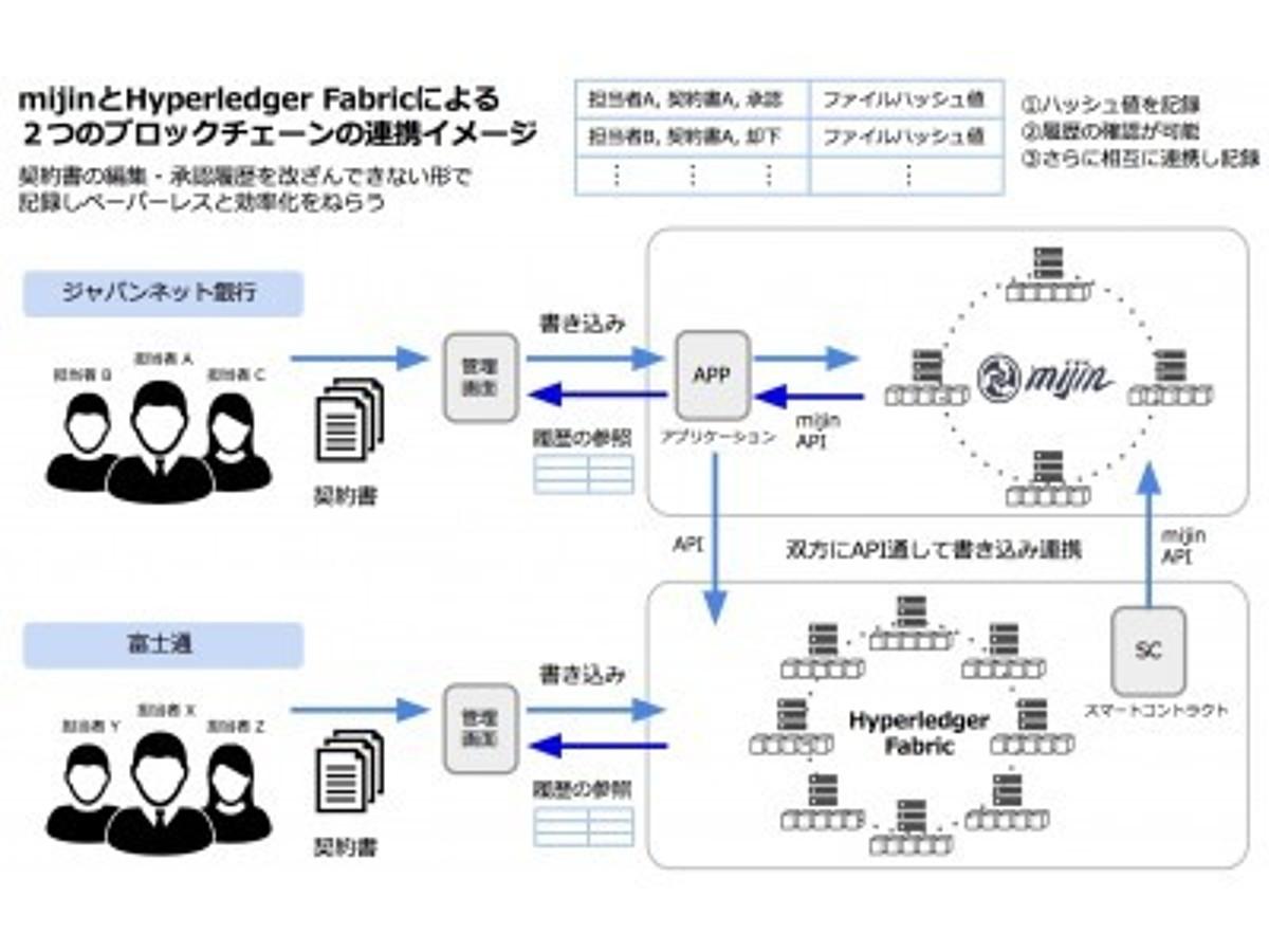 「世界初!mijinとHyperledger Fabricを連携。ジャパンネット銀行とテックビューロが、契約書締結過程でのブロックチェーン適用を検証開始。」の見出し画像