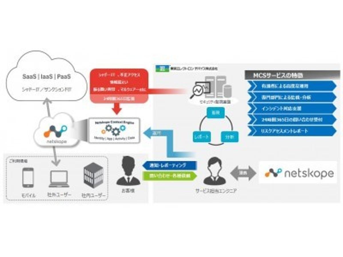 「米国Netskope社CASB製品の運用・監視サービス「MCS(マネージド・クラウド・セキュリティ)」を提供開始」の見出し画像