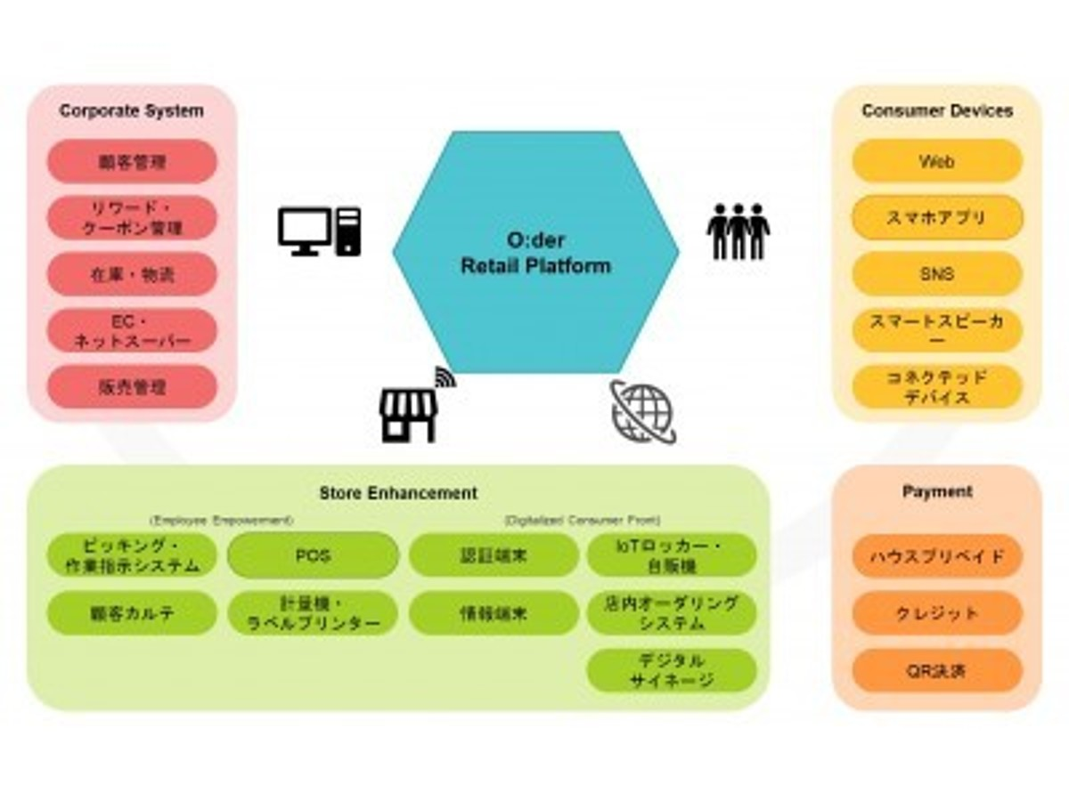 「Showcase Gig、東芝テックとの提携により小売業界向けプラットフォーム「O:der Retail Platform」を発表」の見出し画像