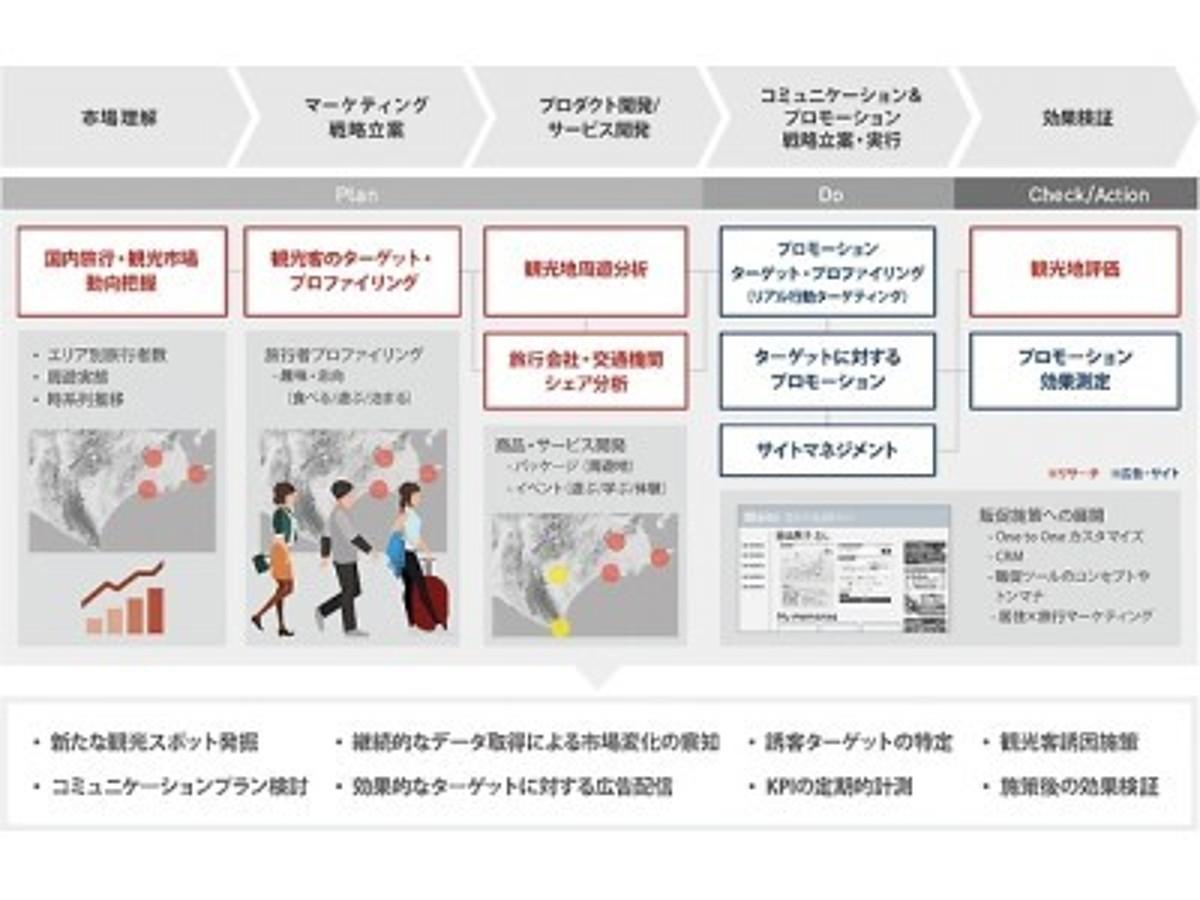 「インテージ、人の動きと意識をとらえる位置情報データサービス『うごキット』を提供開始」の見出し画像