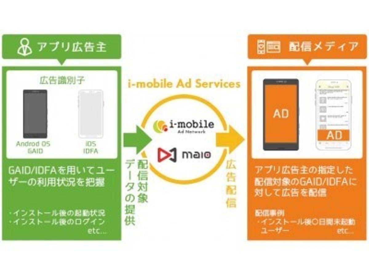 「アイモバイル、アドプラットフォーム事業「i-mobile Ad Network」「maio」において、スマートフォンアプリ向けリエンゲージメント広告の提供を開始」の見出し画像