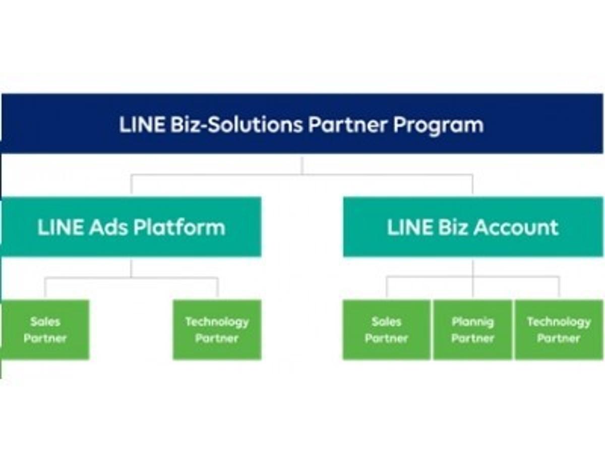 「KDDIエボルバ、「LINE Biz-Solutions Partner Program」の「LINE Biz Account」部門において「Sales Partner」に認定」の見出し画像