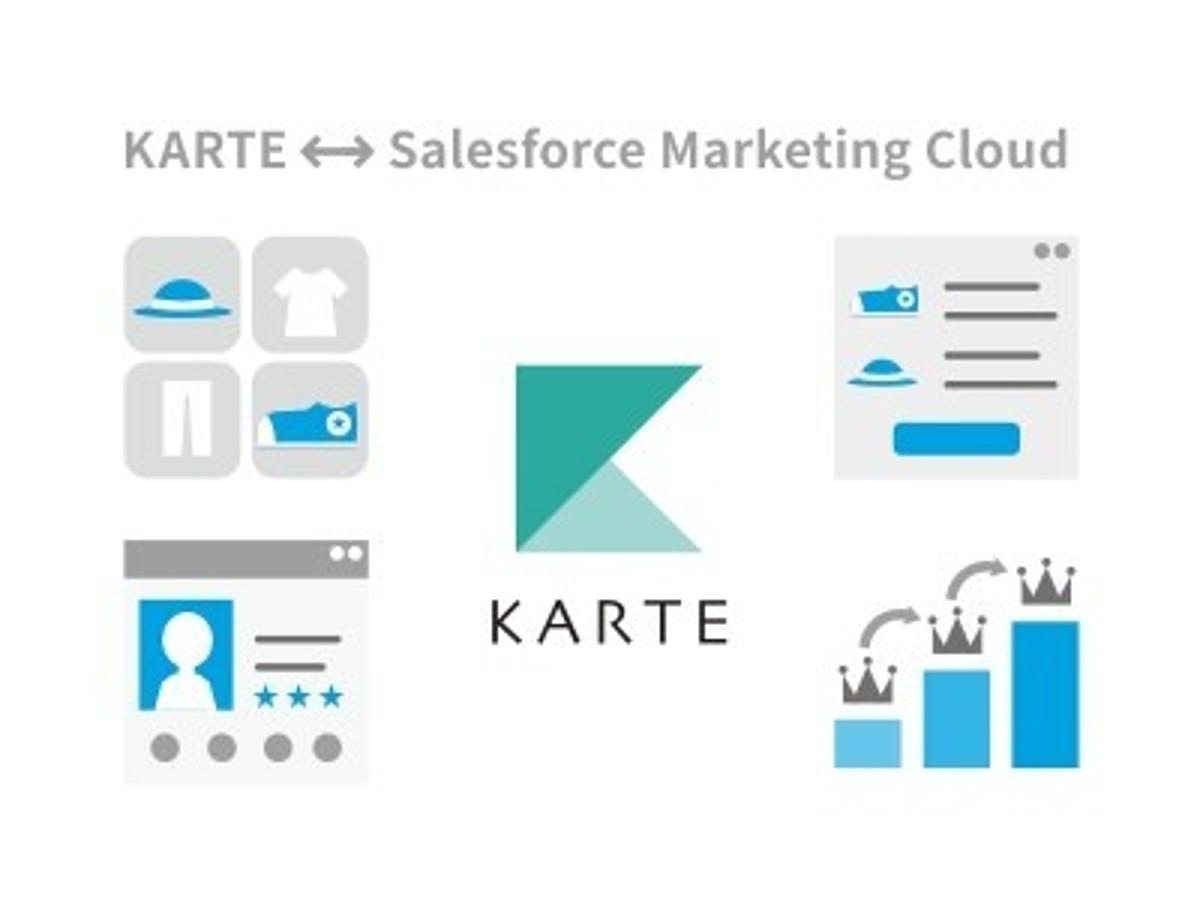「「KARTE」が「Salesforce Marketing Cloud」と連携を開始」の見出し画像