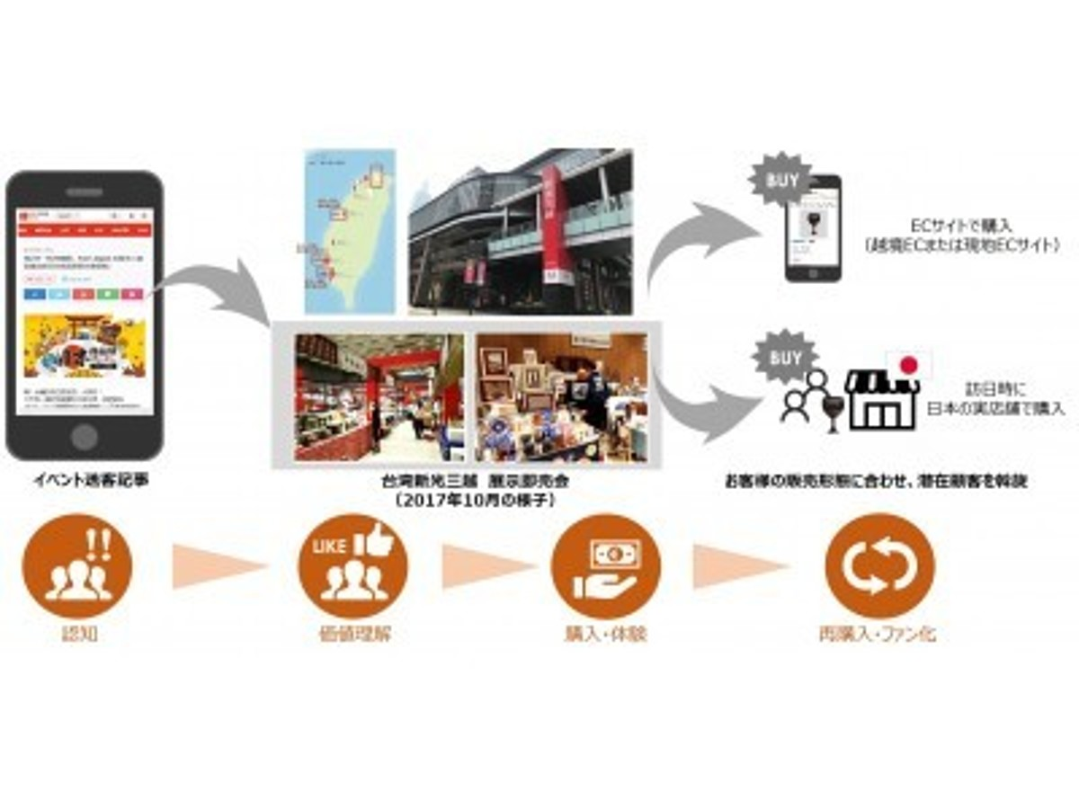 「日本好きのアジア消費者に自社商品を買ってもらおう!台湾・タイでのFUN! JAPAN FAIR 2018参加企業の募集開始!」の見出し画像