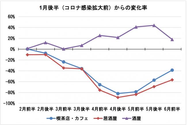 データ4_カフェ居酒屋酒屋_JCB:ナウキャスト「JCB消費NOW」.png