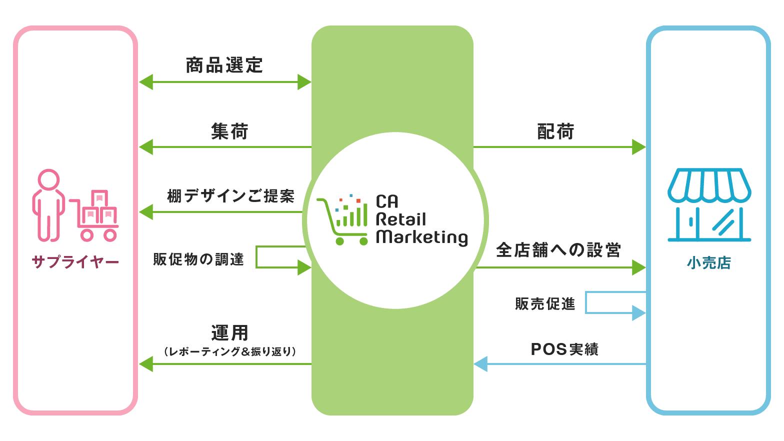 ferret_caretailmarketing.png