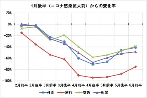 データ3_JCB:ナウキャスト「JCB消費NOW」.png