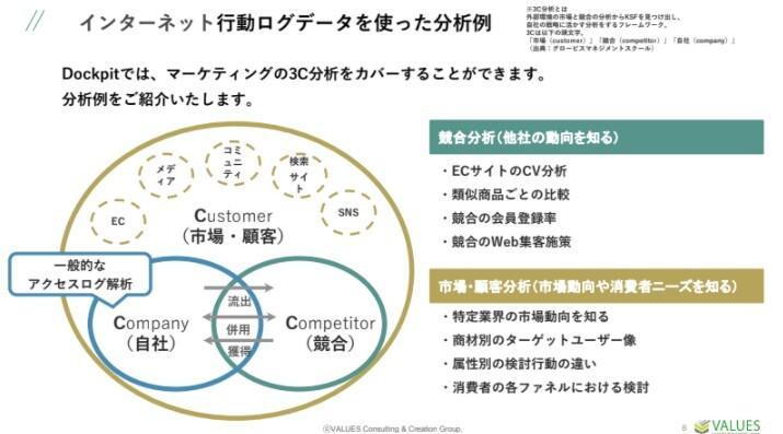 1つのツールで簡単に3C分析ができるツールを使ってみよう!