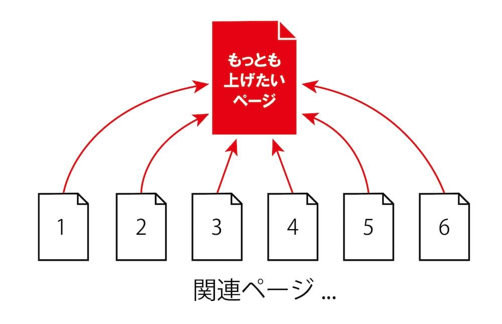 SEO対策に必要な構造化ページの図式