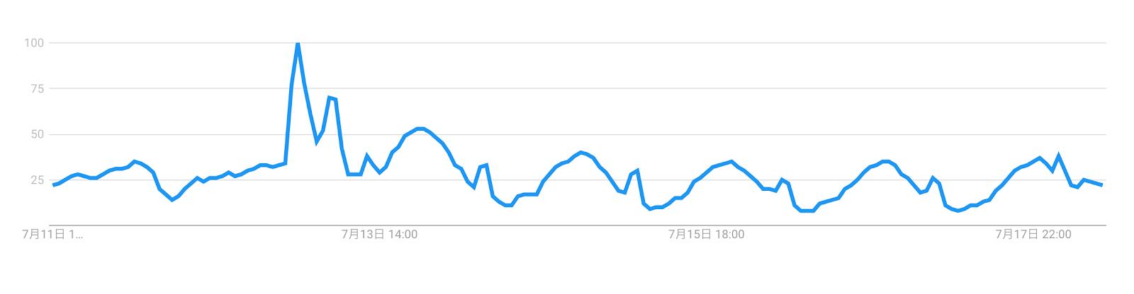 1_googleトレンド_ハイキュー!!_過去7日間のチャート.png
