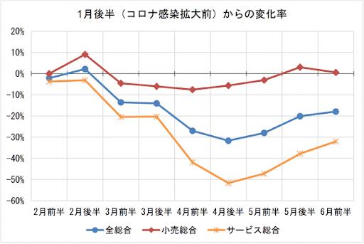 データ1_JCB:ナウキャスト「JCB消費NOW」.png