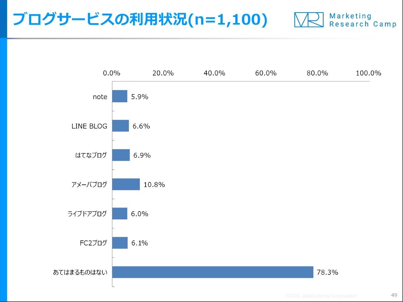 図1.ブログサービスの利用状況.jpg