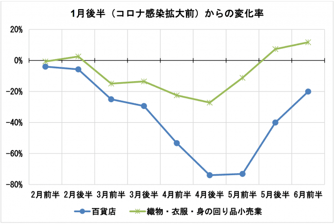 データ2_百貨店_JCB:ナウキャスト「JCB消費NOW」.png
