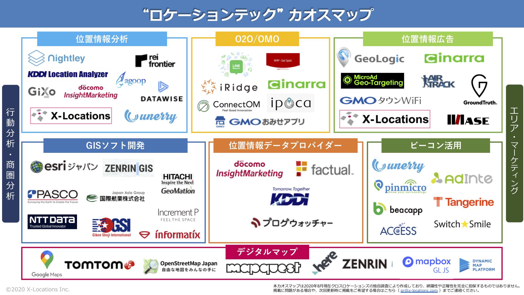 ロケーションテック_カオスマップ_202008.png