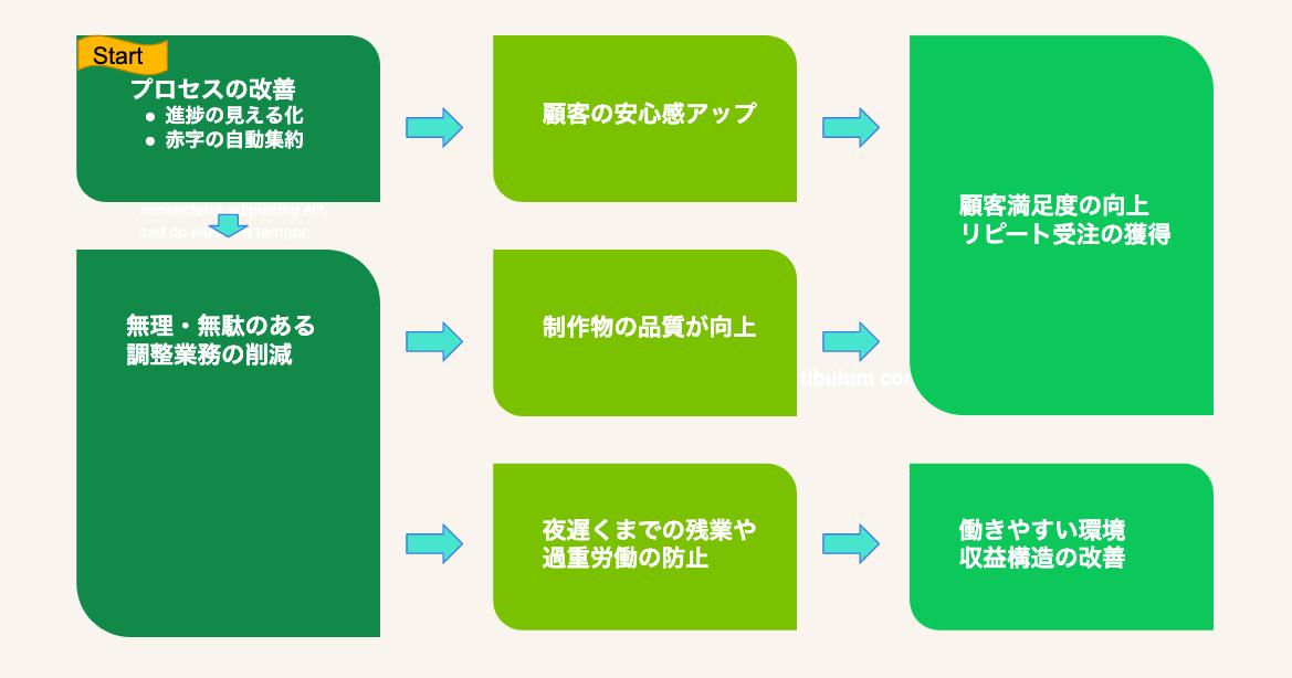 process-improvement-impact.png
