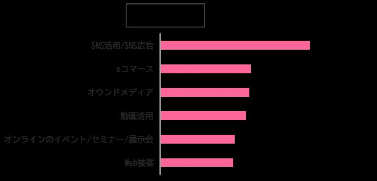03_『コロナウイルスの感染下におけるマーケティング活動調査』|AMN調査リリース.png