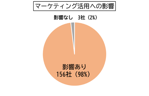 01_『コロナウイルスの感染下におけるマーケティング活動調査』|AMN調査リリース.png