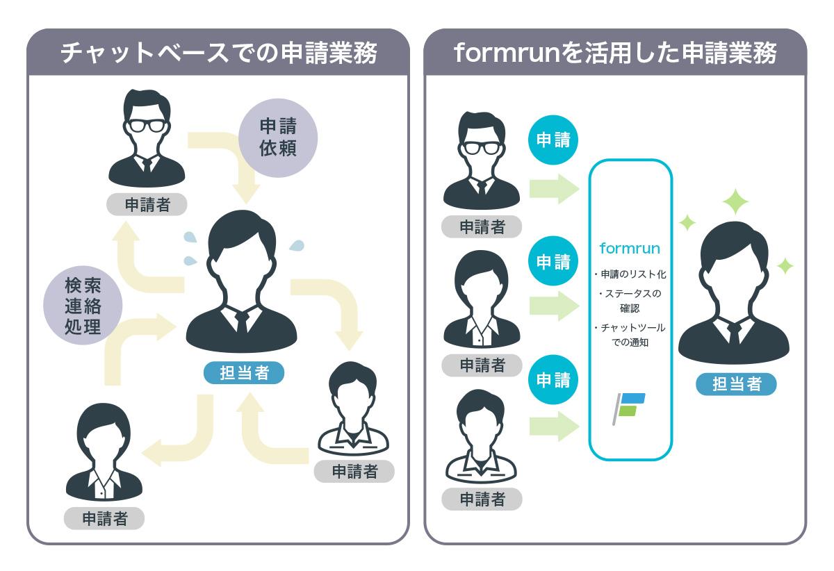 formrun_chart.jpg