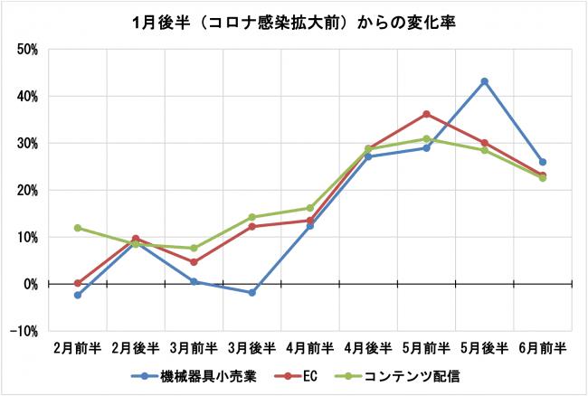 データ5_デジタル消費_JCB:ナウキャスト「JCB消費NOW」.png
