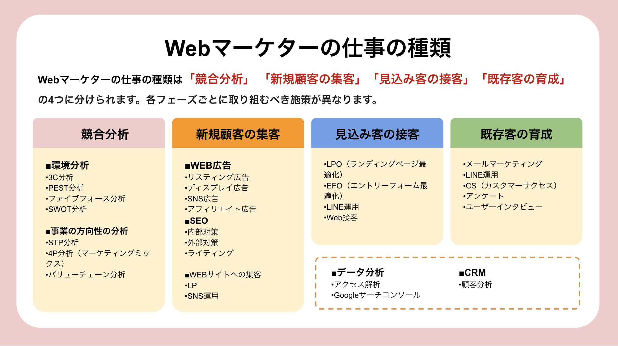 Webマーケターの仕事の種類.png