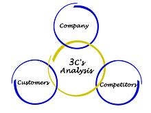 講座「3C分析とは〜マーケティングの基礎を覚えて競合と市場を分析しよう」の見出し画像
