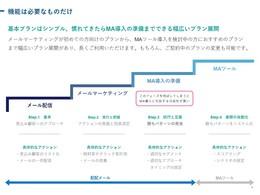 ドキュメント「配配メールサービス資料」の説明画像