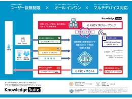 ドキュメント「Knowledge Suiteサービス資料」の説明画像