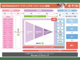 ドキュメント「MOTENASUサービス資料」の説明画像