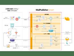 ツール「MailPublisher」の説明画像