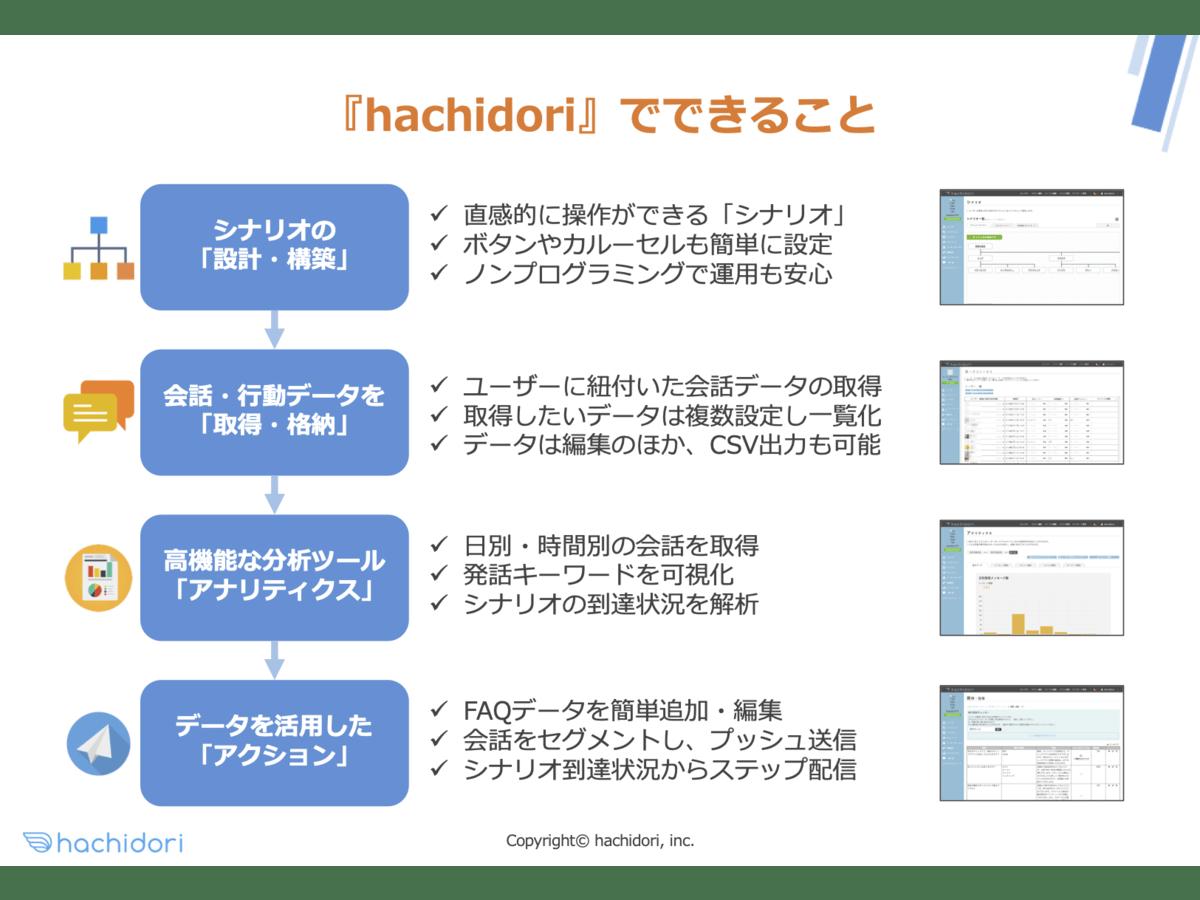「hachidori」の説明画像2