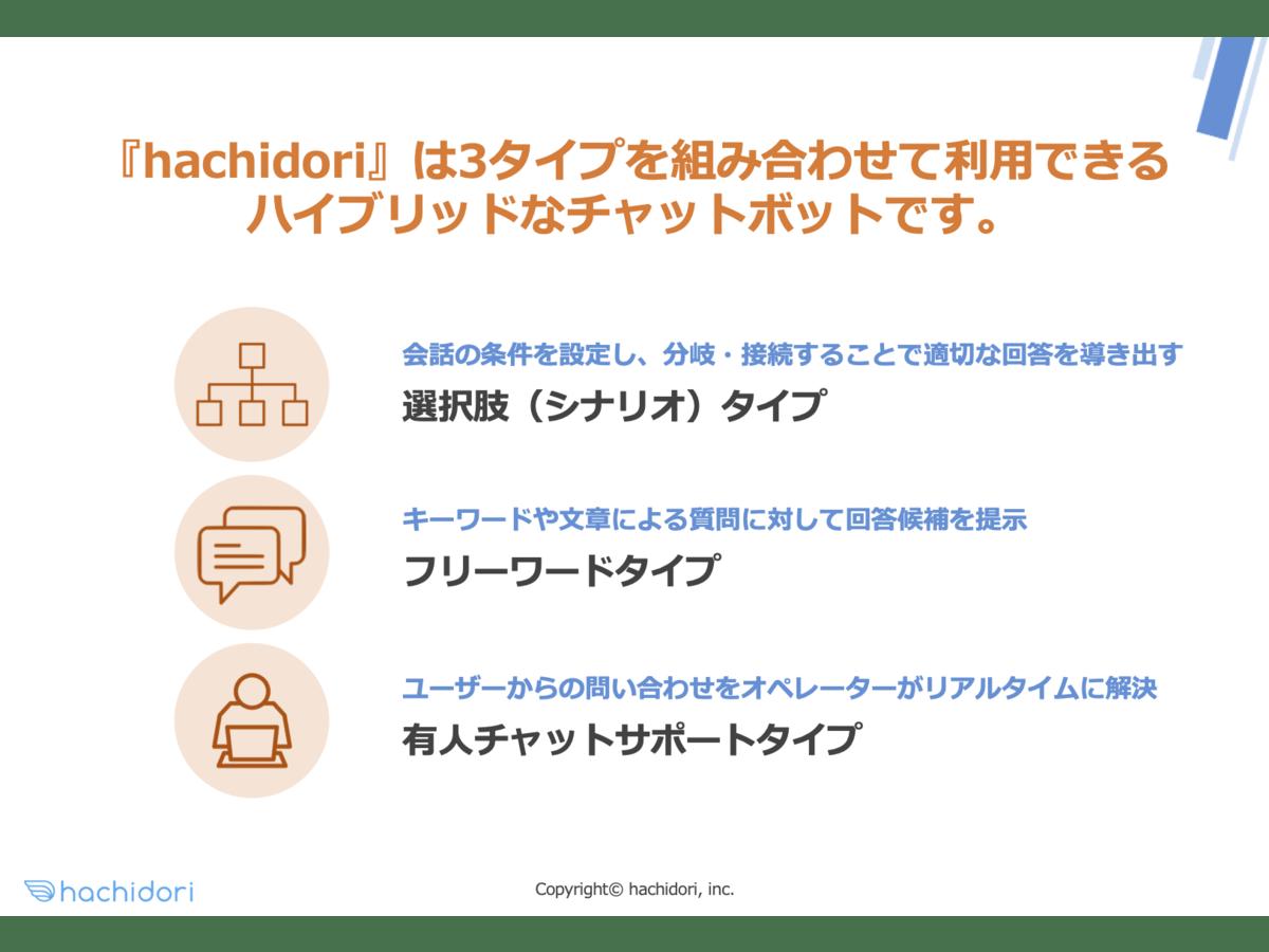 「hachidori」の説明画像3