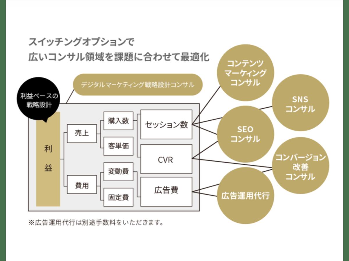 「SEO・コンテンツマーケティング支援サービス」の説明画像1