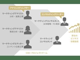 「SEO・コンテンツマーケティング支援サービス」の説明画像3