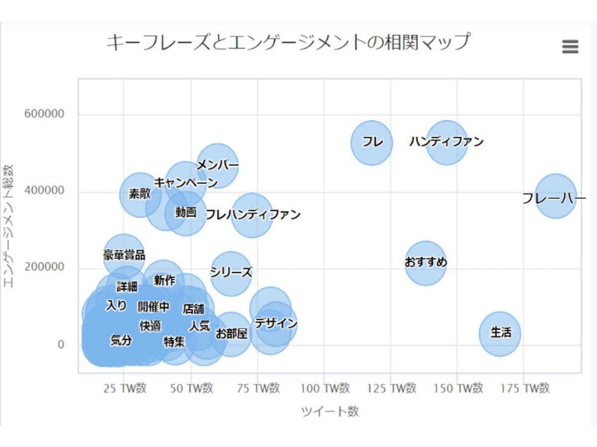「Keywordmap for SNS」の説明画像1