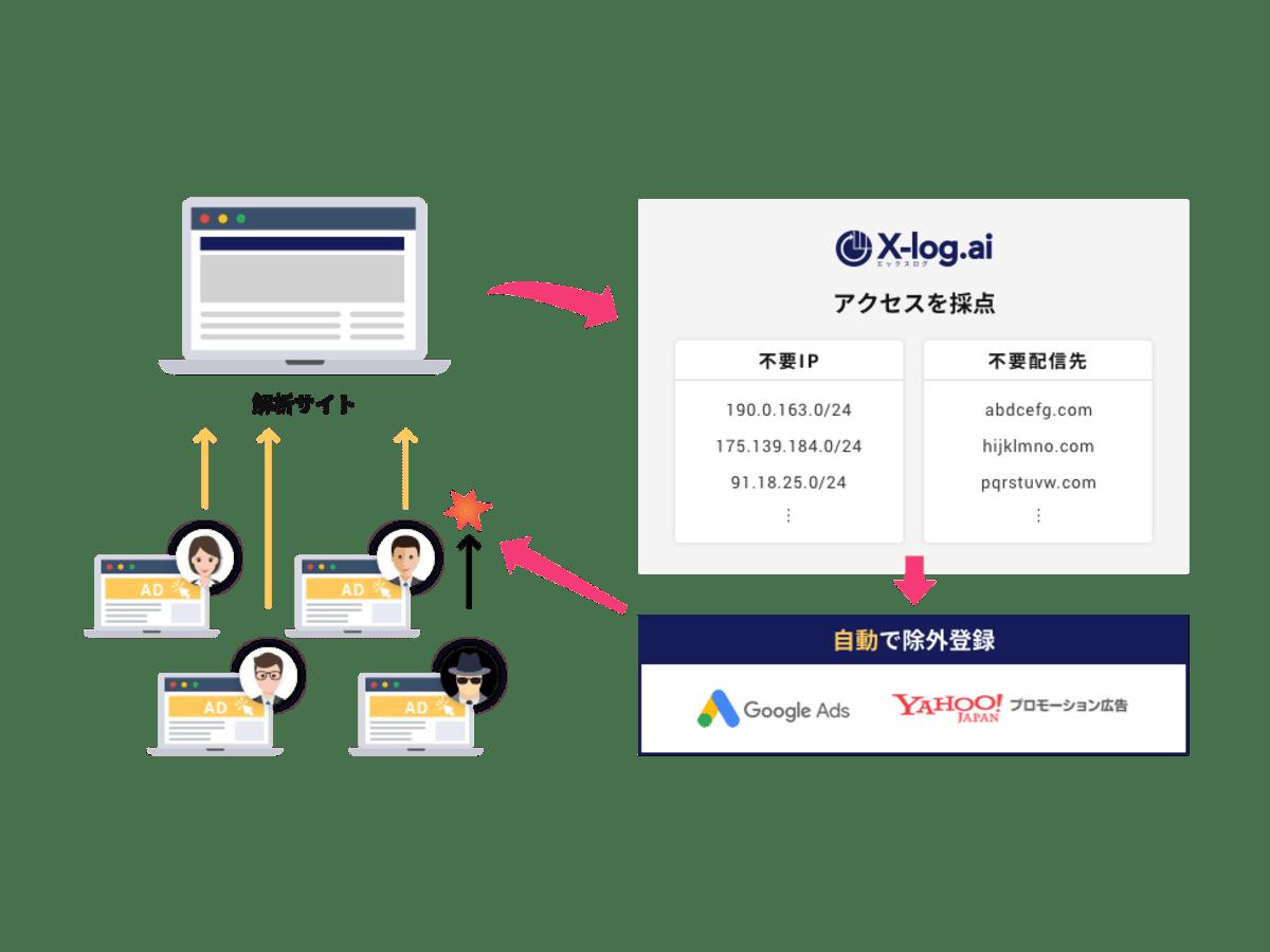 「X-log.ai」の説明画像2