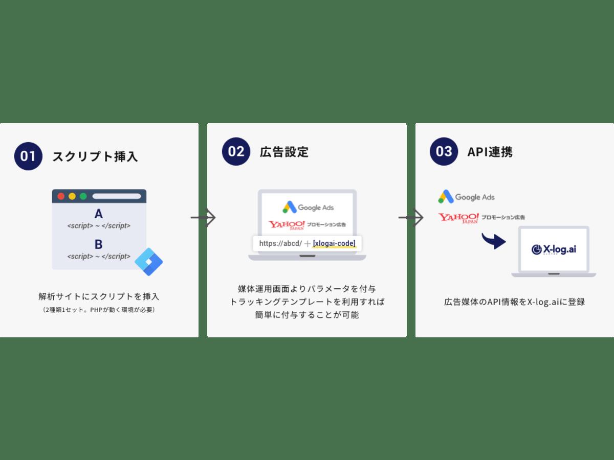 「X-log.ai」の説明画像3