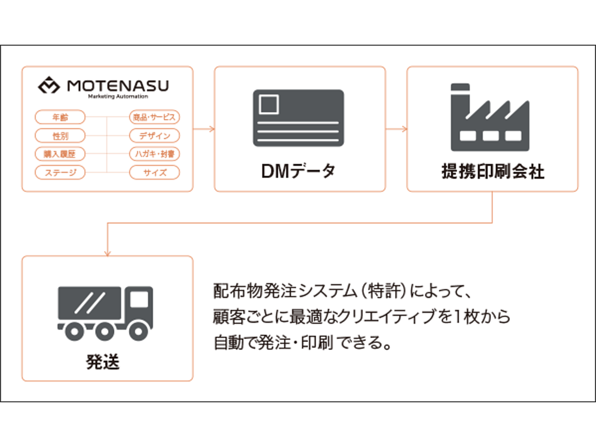 「MOTENASU」の説明画像1