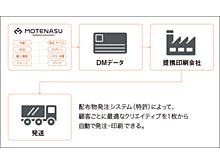 ツール「MOTENASU」の説明画像