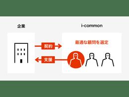 ツール「i-common」の説明画像