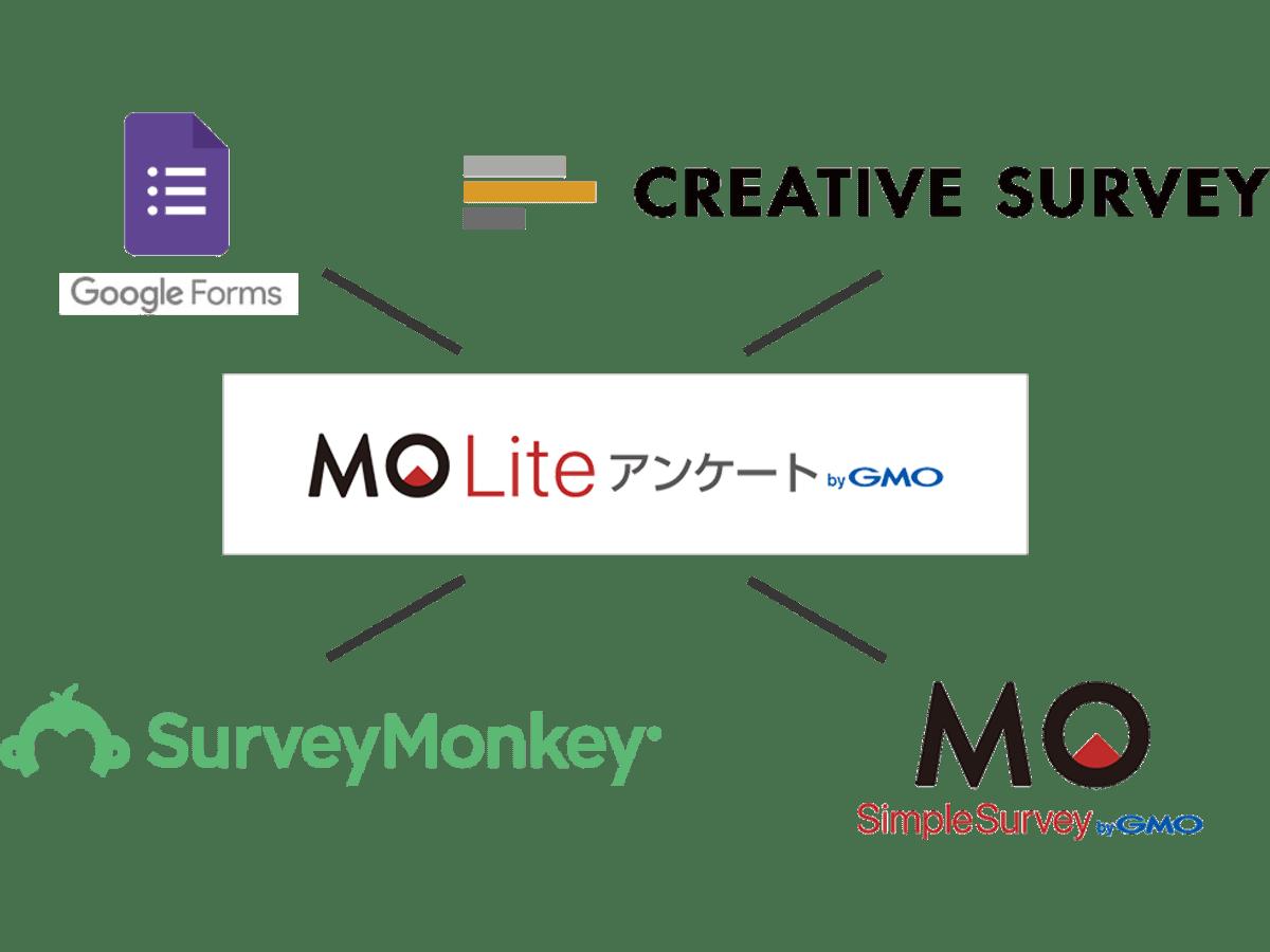 「MO Lite アンケート」の説明画像3