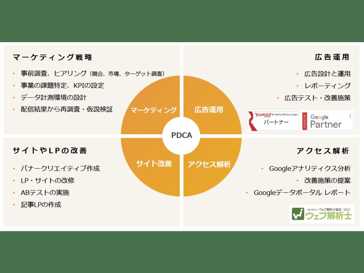 「リスティング広告・SNS広告運用代行」の説明画像3