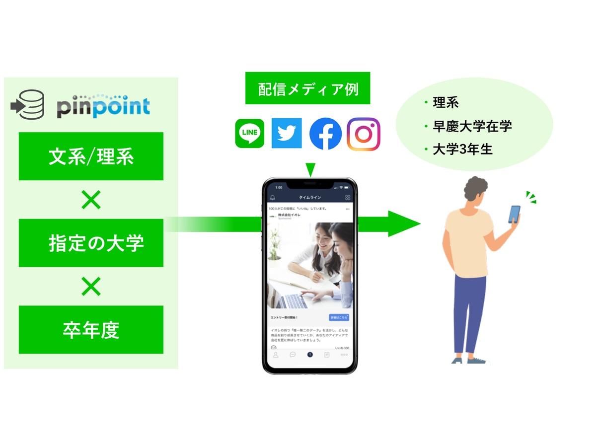 「らくらく連絡網マーケティングソリューション」の説明画像2