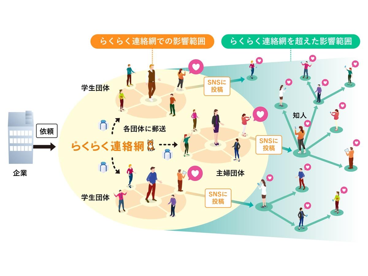 「らくらく連絡網マーケティングソリューション」の説明画像3
