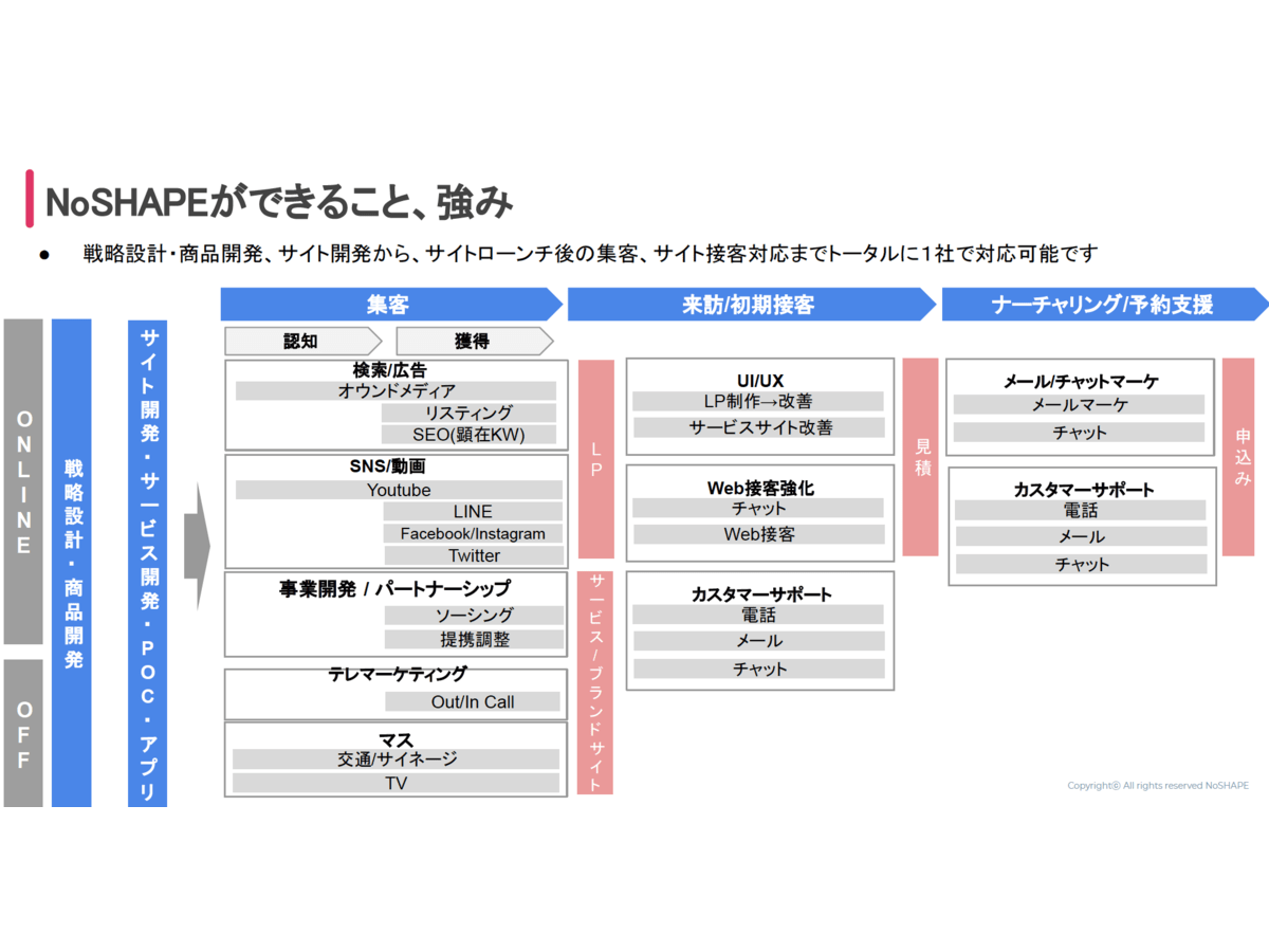 「WEB戦略コンサルティング・サイト制作・システム開発・運用/実行支援」の説明画像2