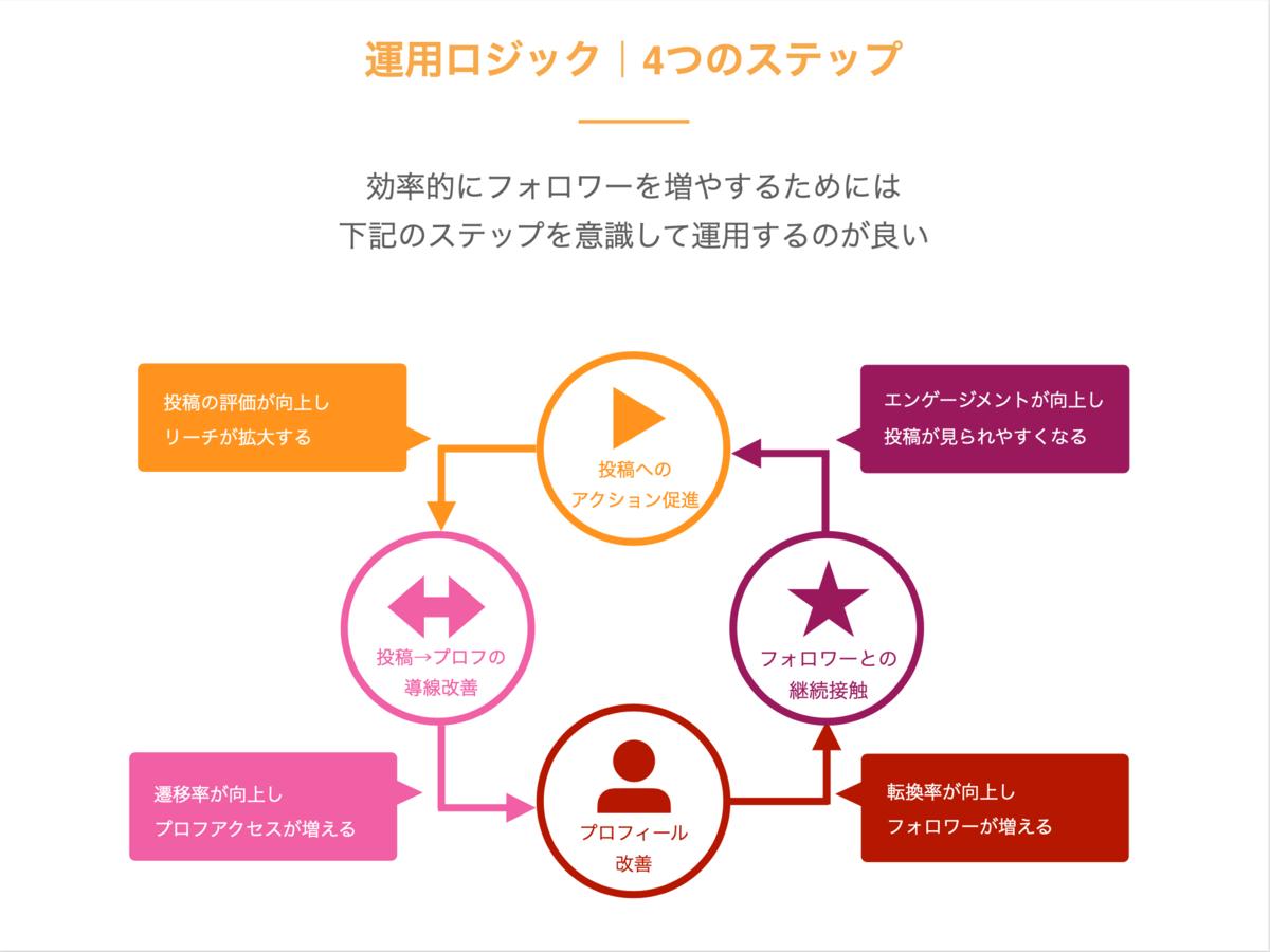 「SAKIYOMI(Instagram運用支援サービス)」の説明画像1