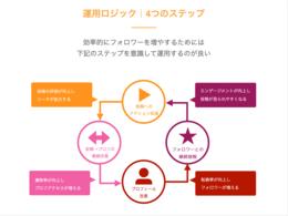 ツール「SAKIYOMI(Instagram運用支援サービス)」の説明画像