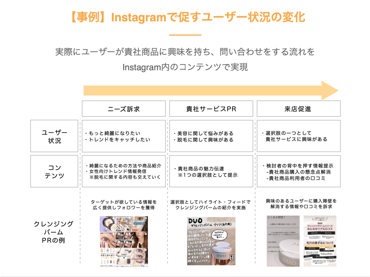 「SAKIYOMI(Instagram運用支援サービス)」の説明画像2
